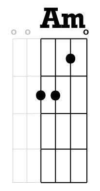 am-chord-chicago-tuning-vs-guitar