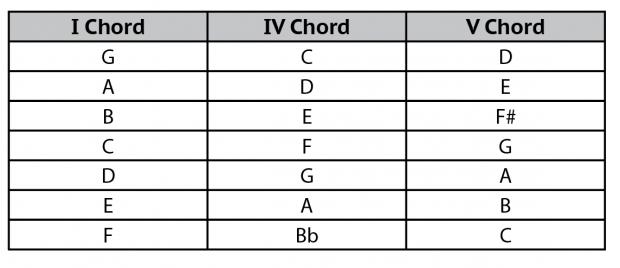 How To Transpose Music On The Banjo Using I Iv V Chords