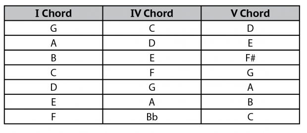 How To Transpose Music On The Banjo Using I Iv V Chords